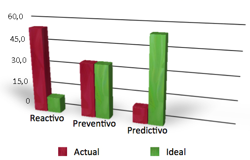 Mantenimiento predictivo, preventivo, reactivo