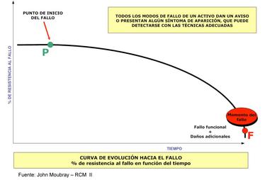 Curva punto del fallo mantenimiento predictivo proactivo
