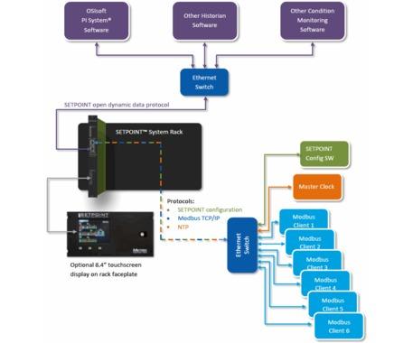 setpoint-system.jpg
