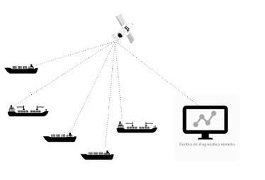 Monitorización de buques