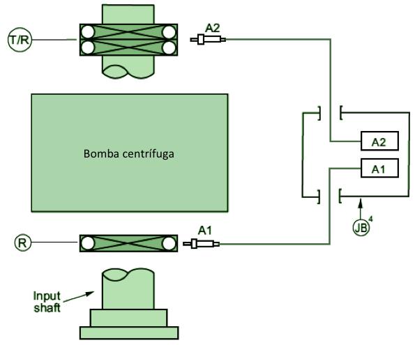 Monitorización de bomba con rodamientos