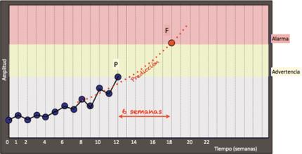 Medidas intervalos de tiempo