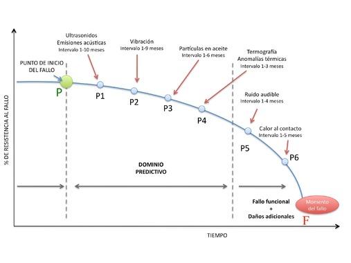curva-pf-tecnicas-predictivapunto-fallo.jpg