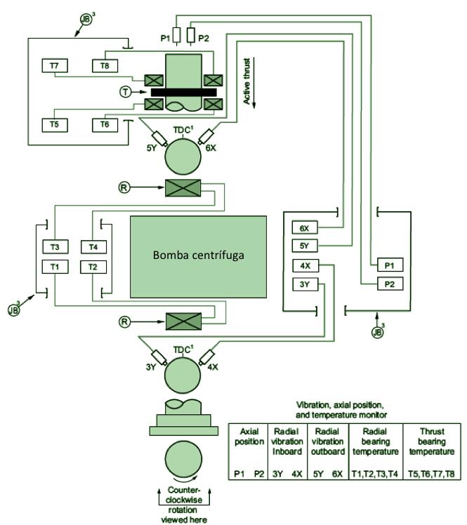 Monitorización de bomba con cojinetes